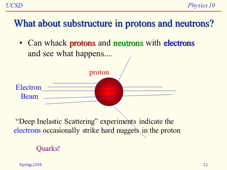 What about substructure in protons and neutrons
