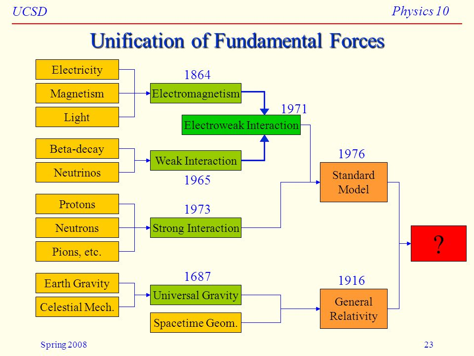 Unification of Fundamental Forces