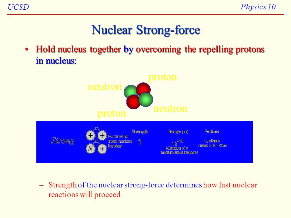 Nuclear Strong-force proton neutron neutron proton