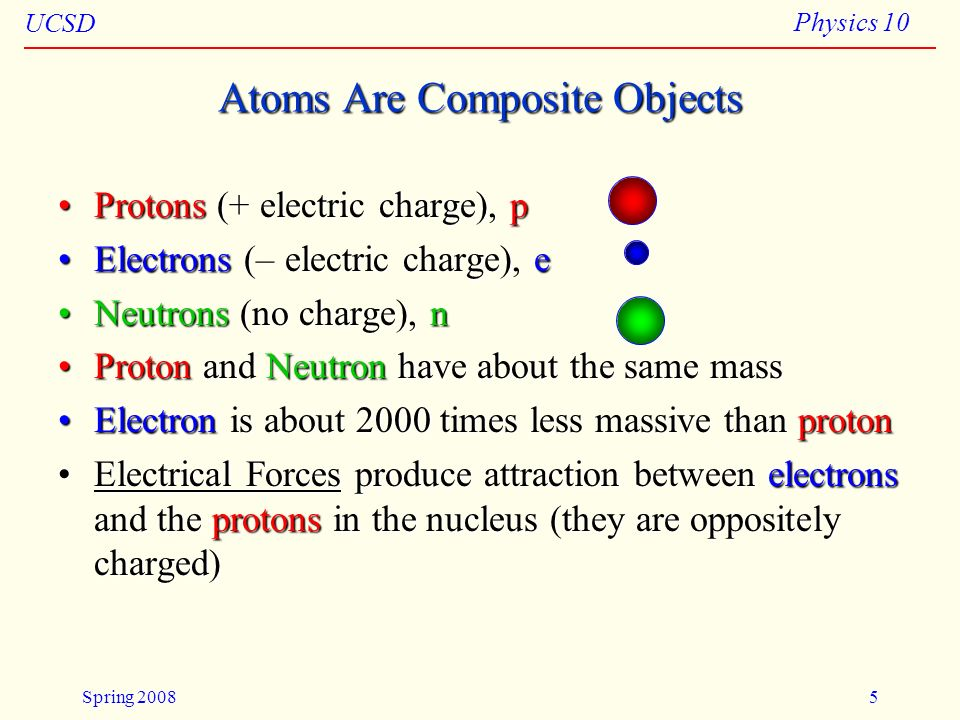 Atoms Are Composite Objects
