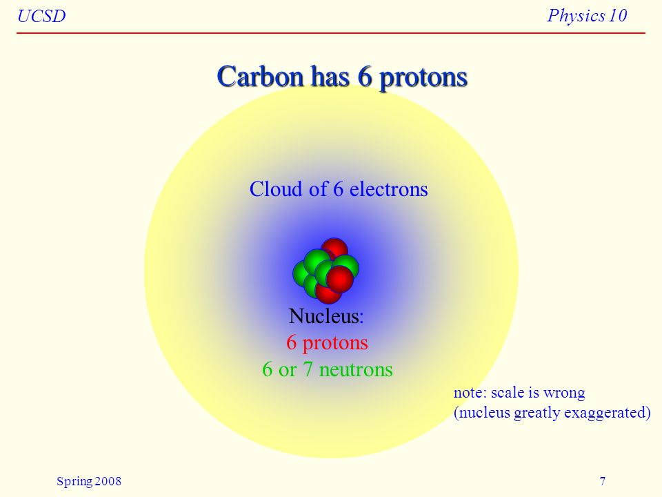 Carbon has 6 protons Cloud of 6 electrons Nucleus: 6 protons