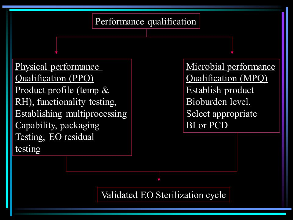 Validated EO Sterilization cycle