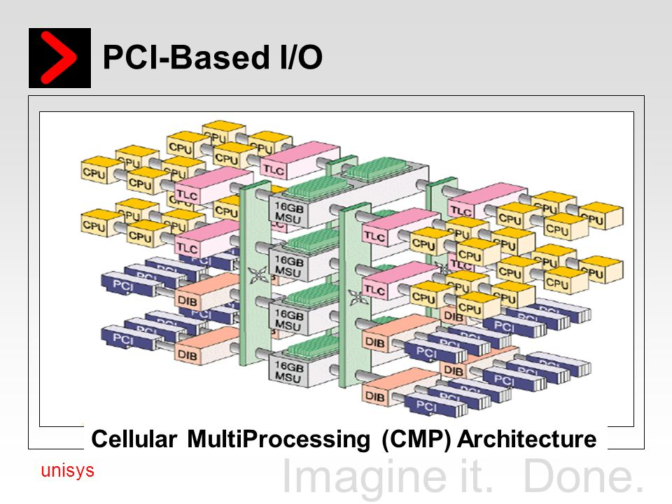 PCI-Based I/O Cellular MultiProcessing (CMP) Architecture