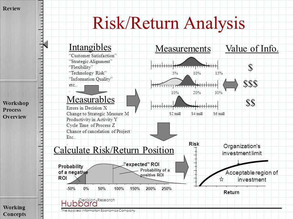 Risk/Return Analysis Intangibles Measurements Value of Info. $ $$$