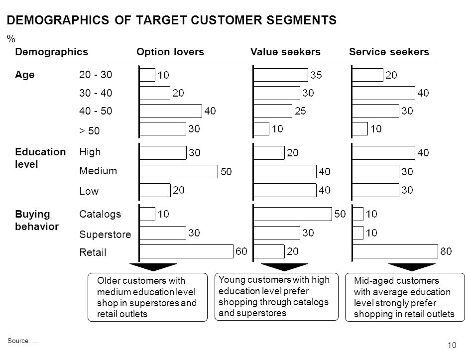 DEMOGRAPHICS OF TARGET CUSTOMER SEGMENTS