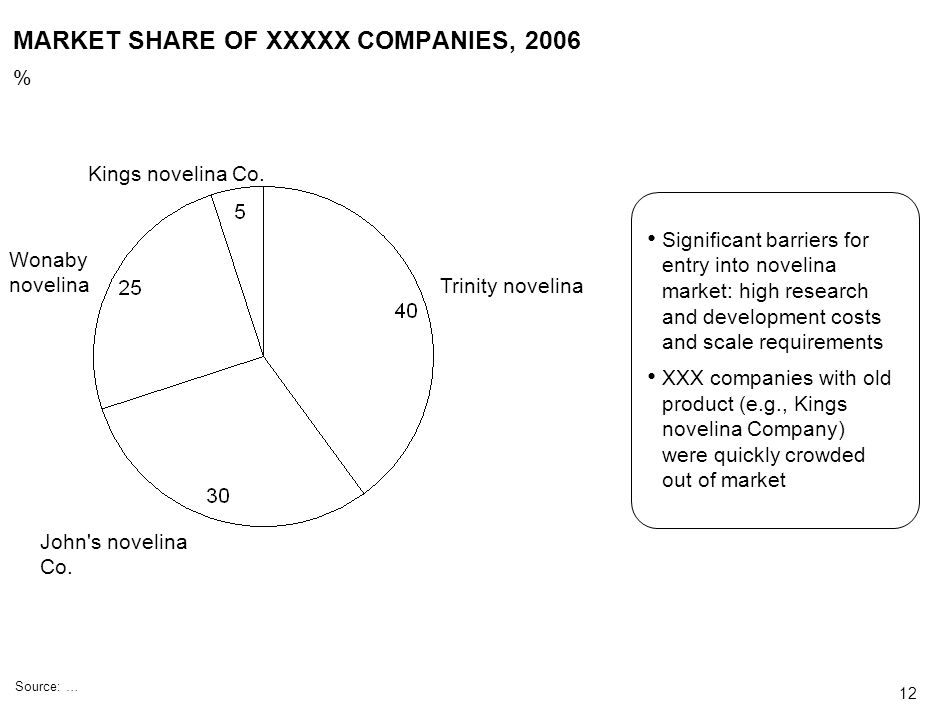 MARKET SHARE OF XXXXX COMPANIES, 2006
