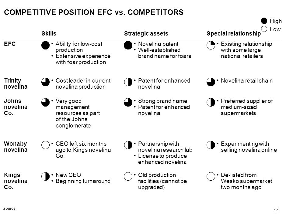 COMPETITIVE POSITION EFC vs. COMPETITORS