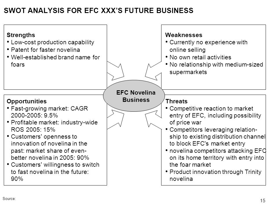 SWOT ANALYSIS FOR EFC XXX'S FUTURE BUSINESS