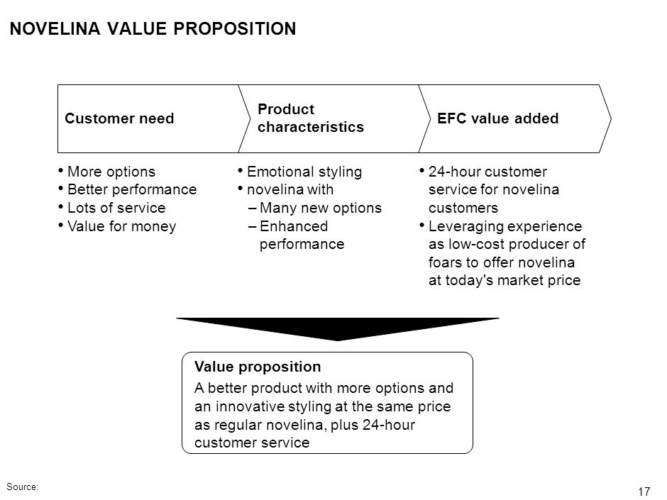 NOVELINA VALUE PROPOSITION