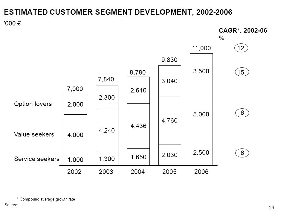 ESTIMATED CUSTOMER SEGMENT DEVELOPMENT,