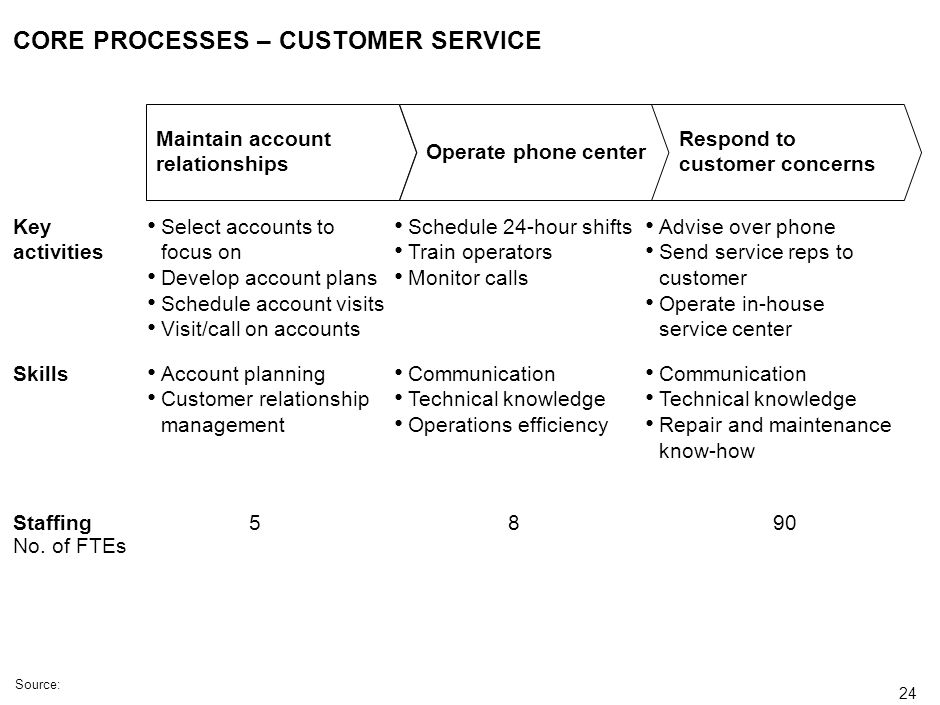 CORE PROCESSES – CUSTOMER SERVICE