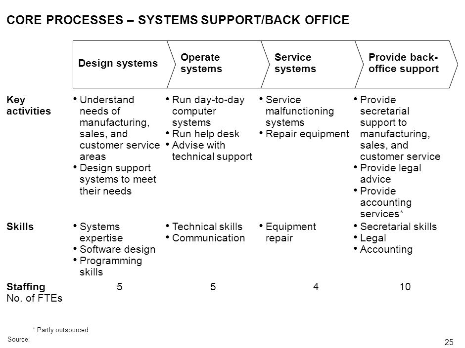 CORE PROCESSES – SYSTEMS SUPPORT/BACK OFFICE