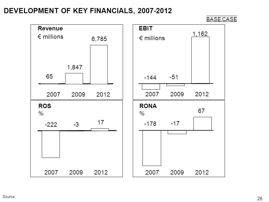 DEVELOPMENT OF KEY FINANCIALS, 2007-2012