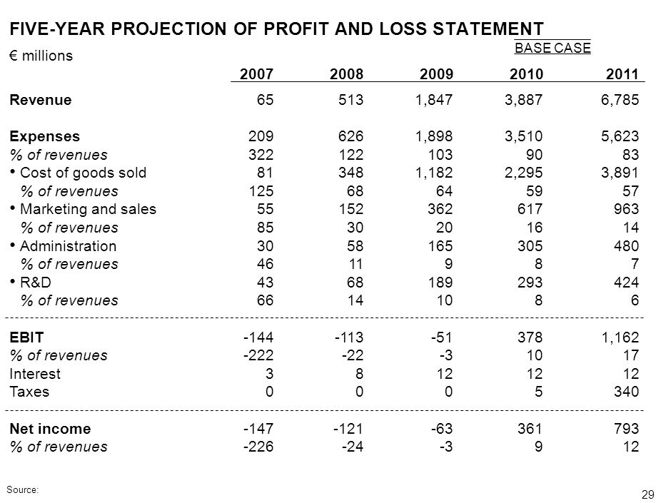 FIVE-YEAR PROJECTION OF PROFIT AND LOSS STATEMENT