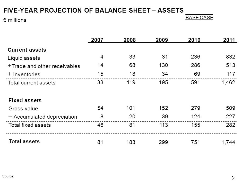 FIVE-YEAR PROJECTION OF BALANCE SHEET – ASSETS