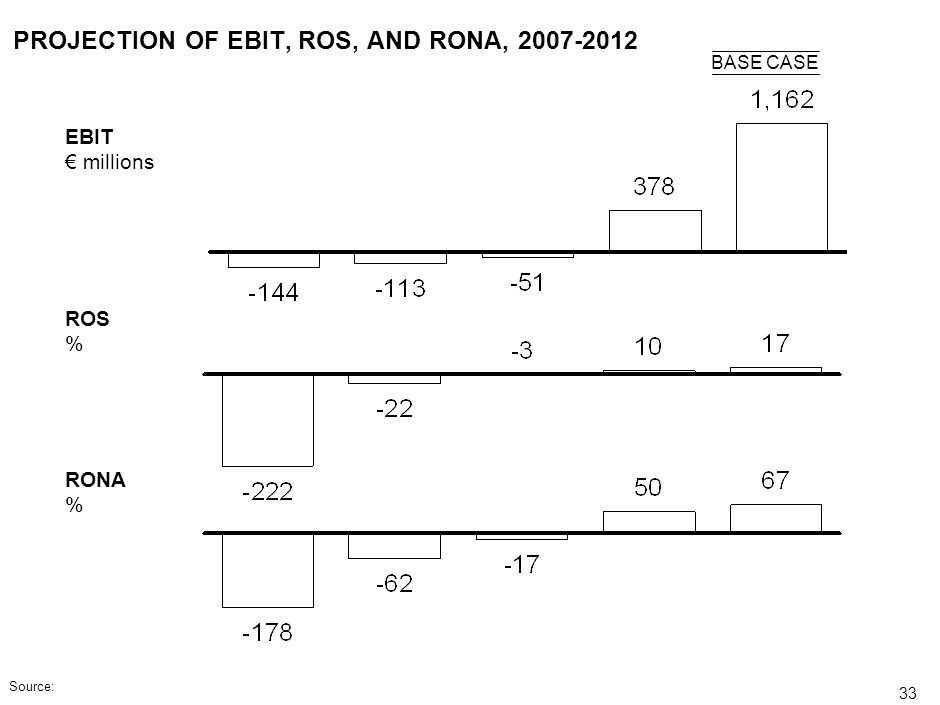 PROJECTION OF EBIT, ROS, AND RONA, 2007-2012