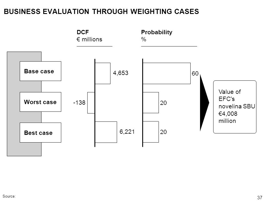 BUSINESS EVALUATION THROUGH WEIGHTING CASES
