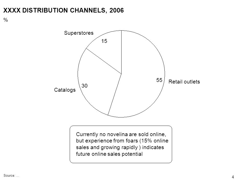 XXXX DISTRIBUTION CHANNELS, 2006