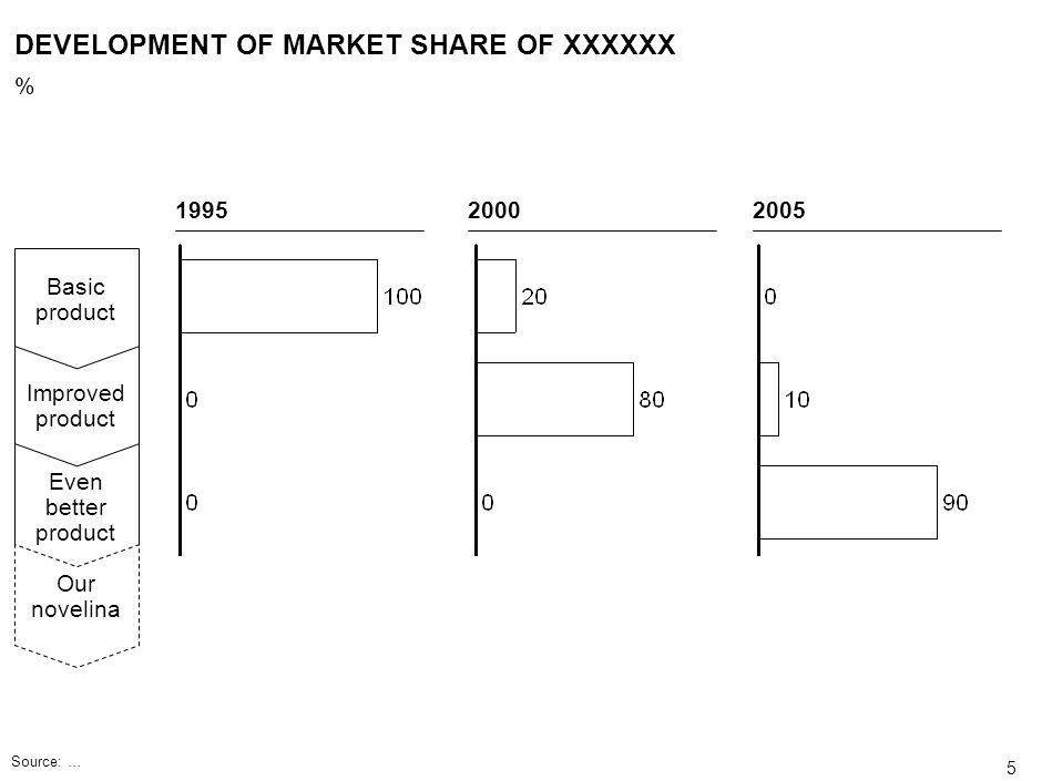 DEVELOPMENT OF MARKET SHARE OF XXXXXX