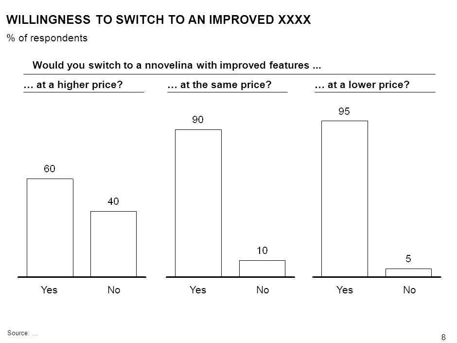 WILLINGNESS TO SWITCH TO AN IMPROVED XXXX