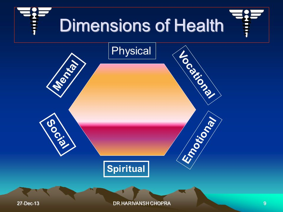 Dimensions of Health Physical Vocational Mental Social Emotional