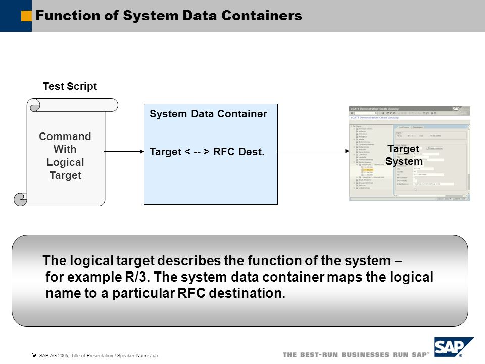 Function of System Data Containers
