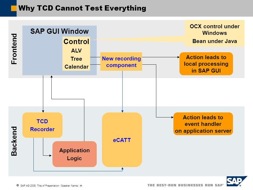 Why TCD Cannot Test Everything