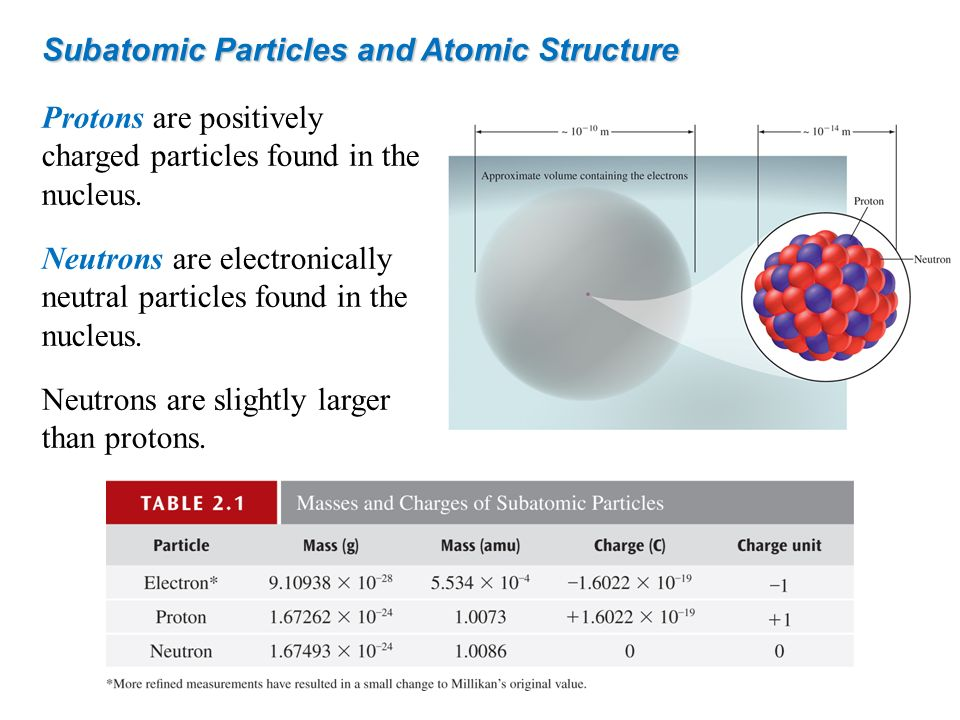 Subatomic Particles and Atomic Structure