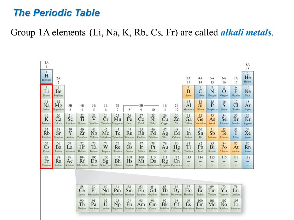 The Periodic Table Group 1A elements (Li, Na, K, Rb, Cs, Fr) are called alkali metals.
