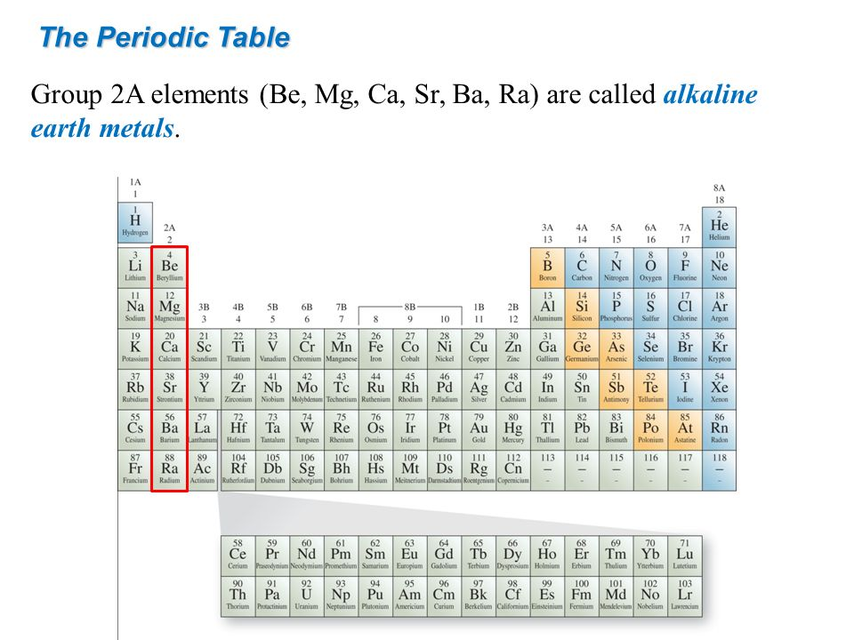The Periodic Table Group 2A elements (Be, Mg, Ca, Sr, Ba, Ra) are called alkaline earth metals.
