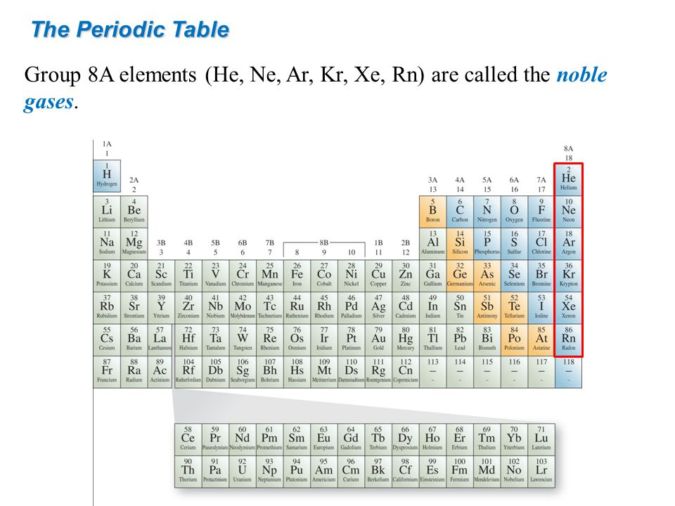 The Periodic Table Group 8A elements (He, Ne, Ar, Kr, Xe, Rn) are called the noble gases.