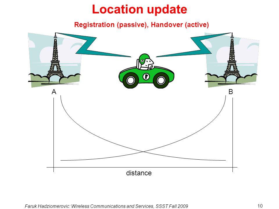 Location update Registration (passive), Handover (active) A B distance