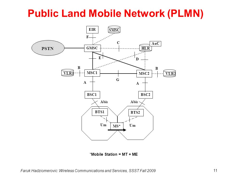 Public Land Mobile Network (PLMN)