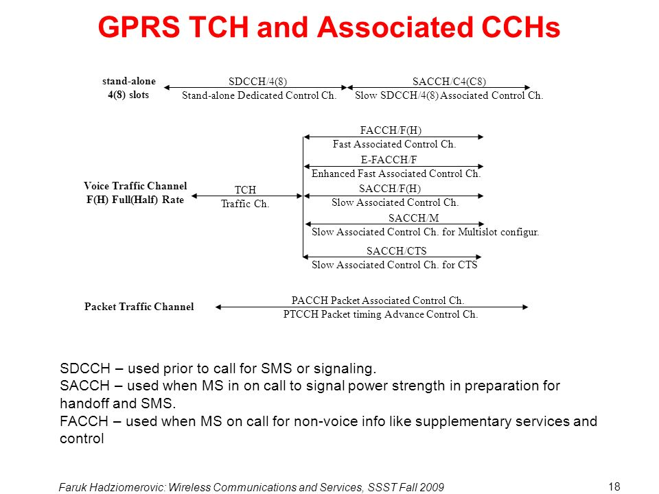 GPRS TCH and Associated CCHs