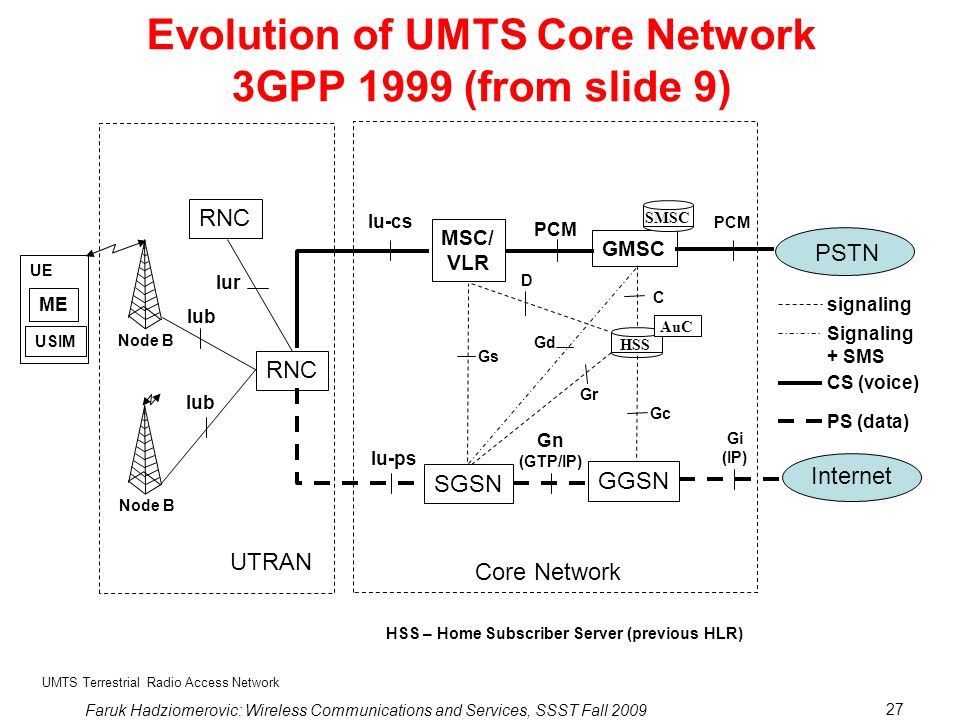 Evolution of UMTS Core Network 3GPP 1999 (from slide 9)