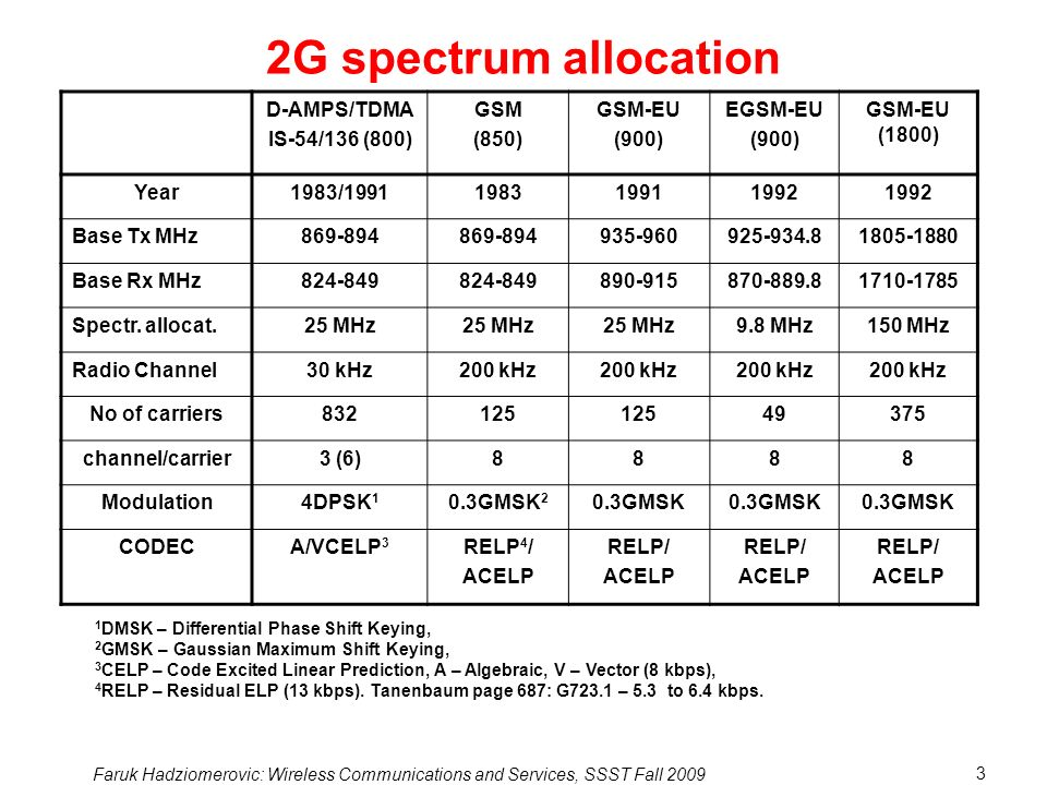 2G spectrum allocation D-AMPS/TDMA IS-54/136 (800) GSM (850) GSM-EU