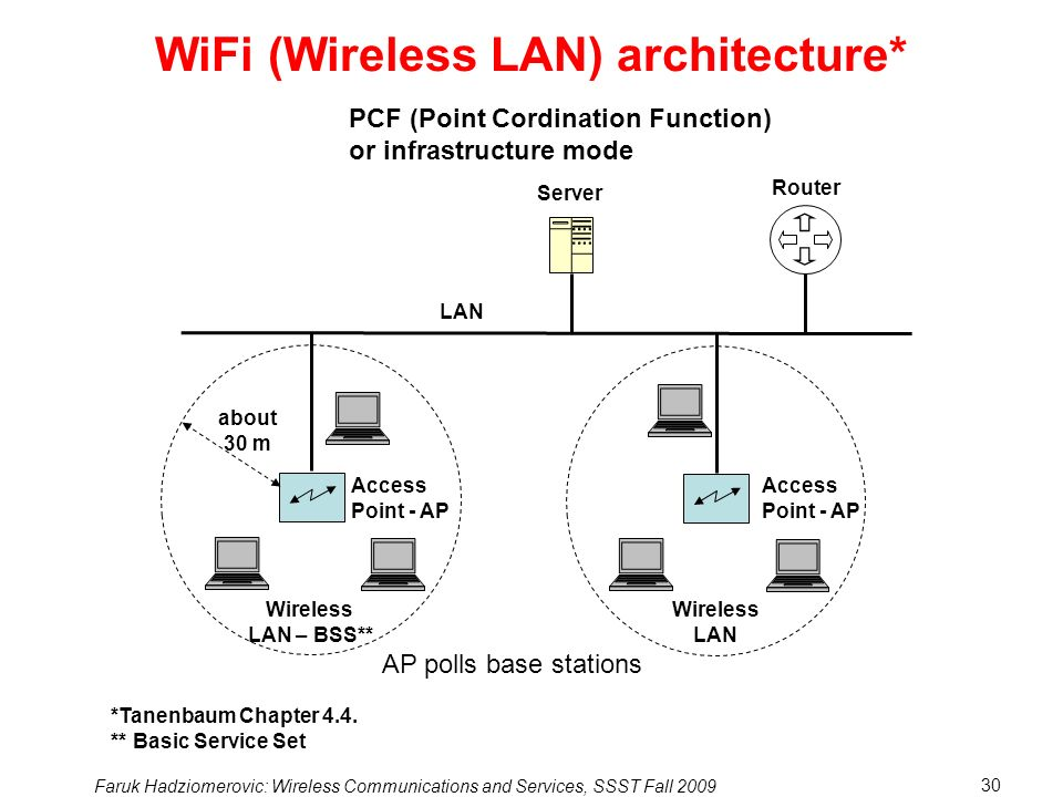 WiFi (Wireless LAN) architecture*