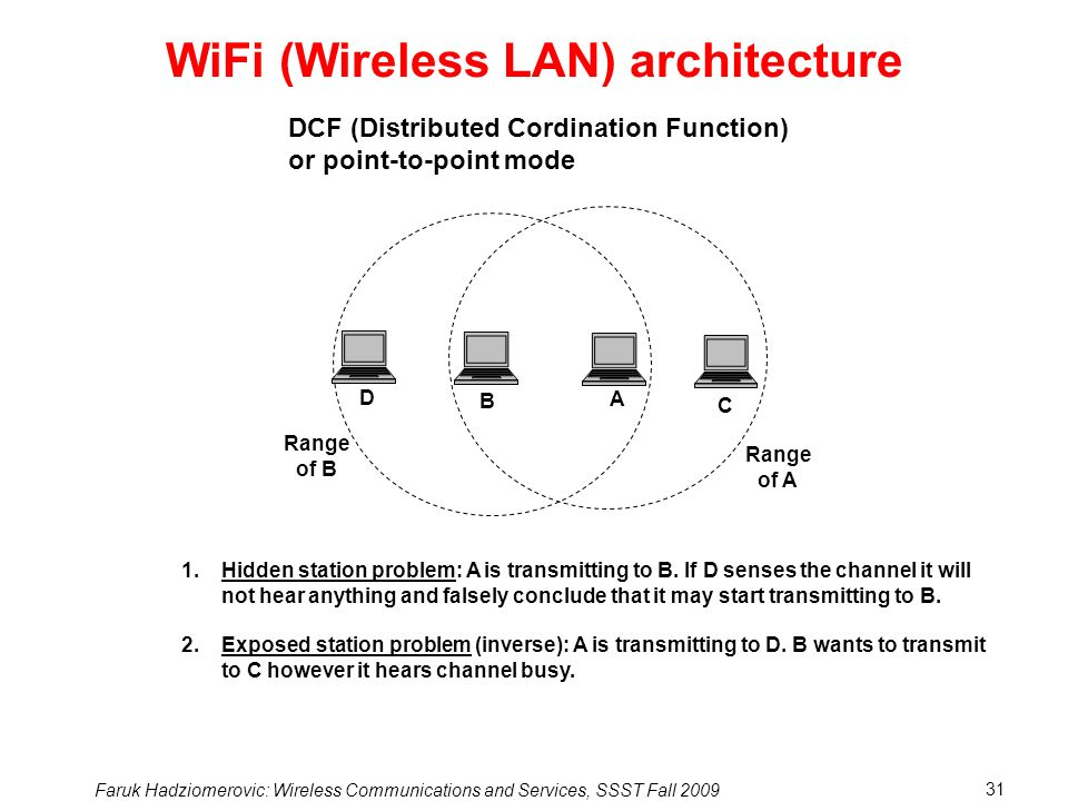 WiFi (Wireless LAN) architecture