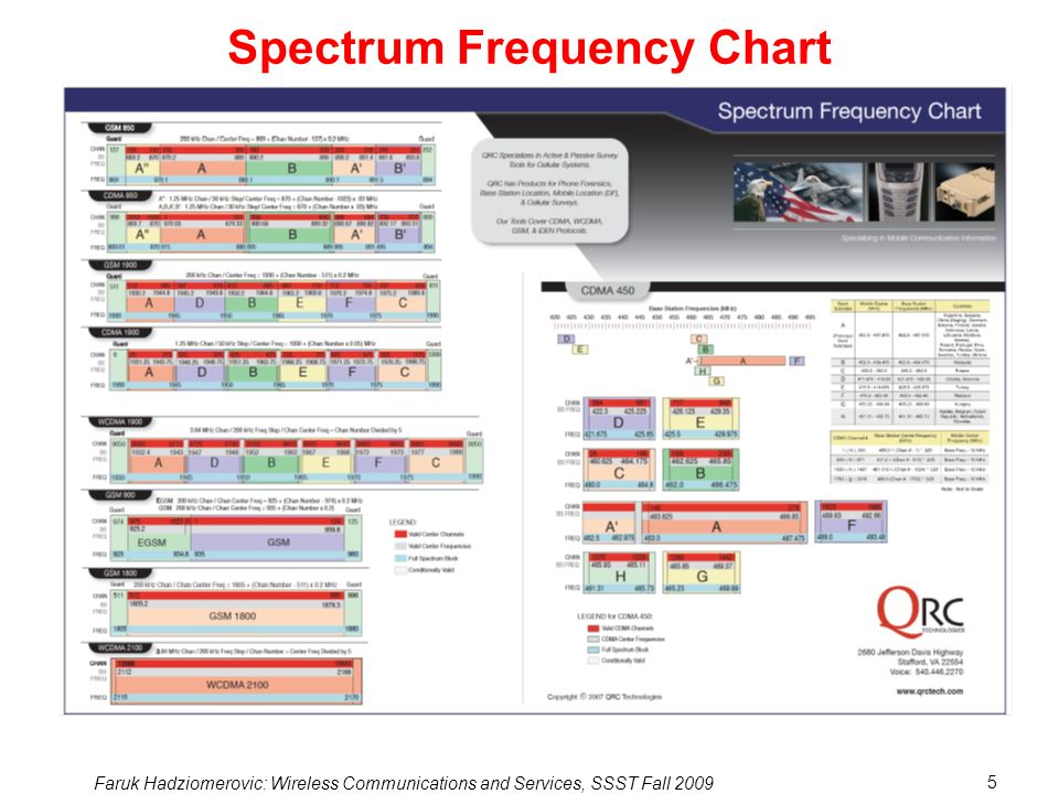 Spectrum Frequency Chart