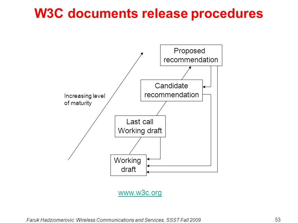 W3C documents release procedures