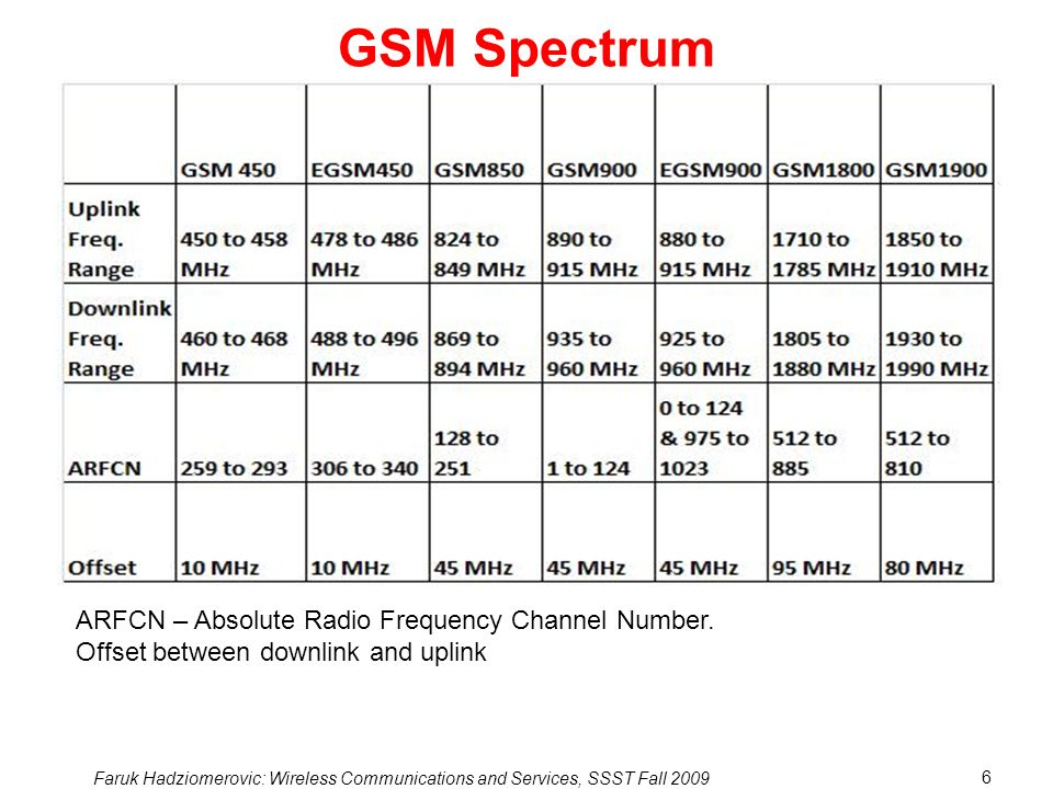 GSM Spectrum ARFCN – Absolute Radio Frequency Channel Number.