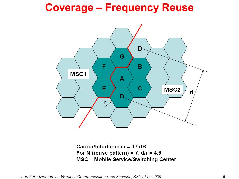 Coverage – Frequency Reuse
