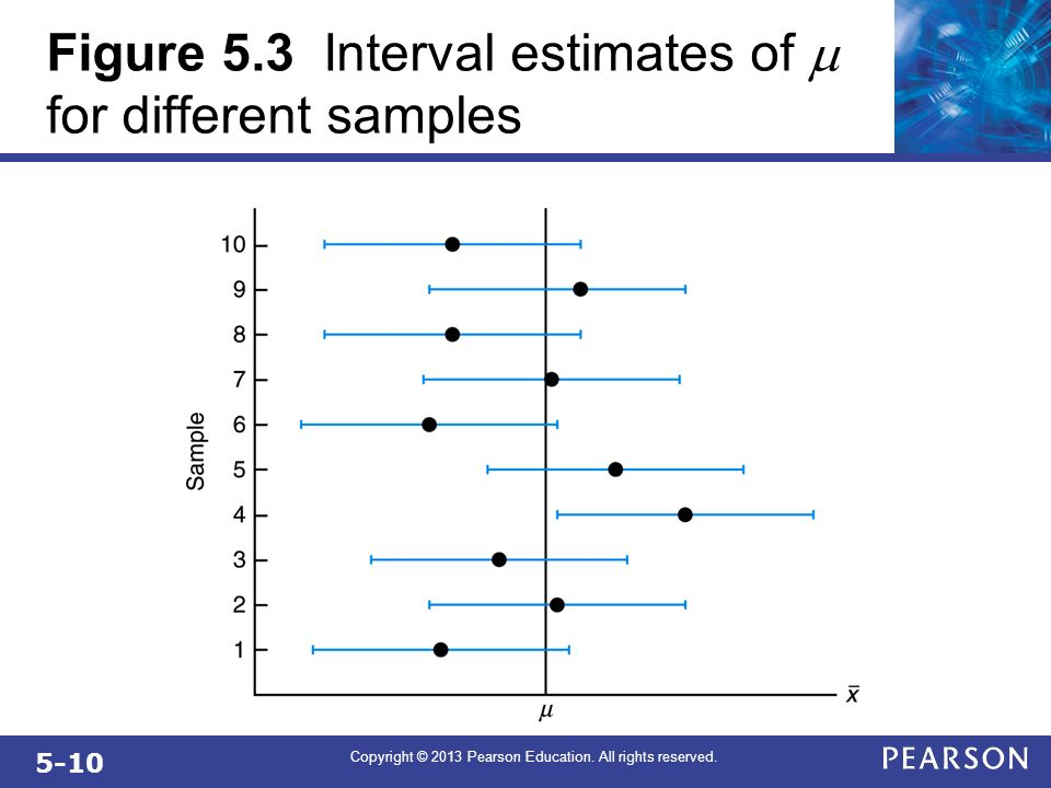 Figure 5.3 Interval estimates of m for different samples