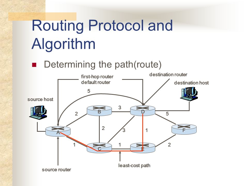 Routing Protocol and Algorithm