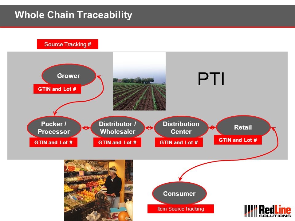 Whole Chain Traceability