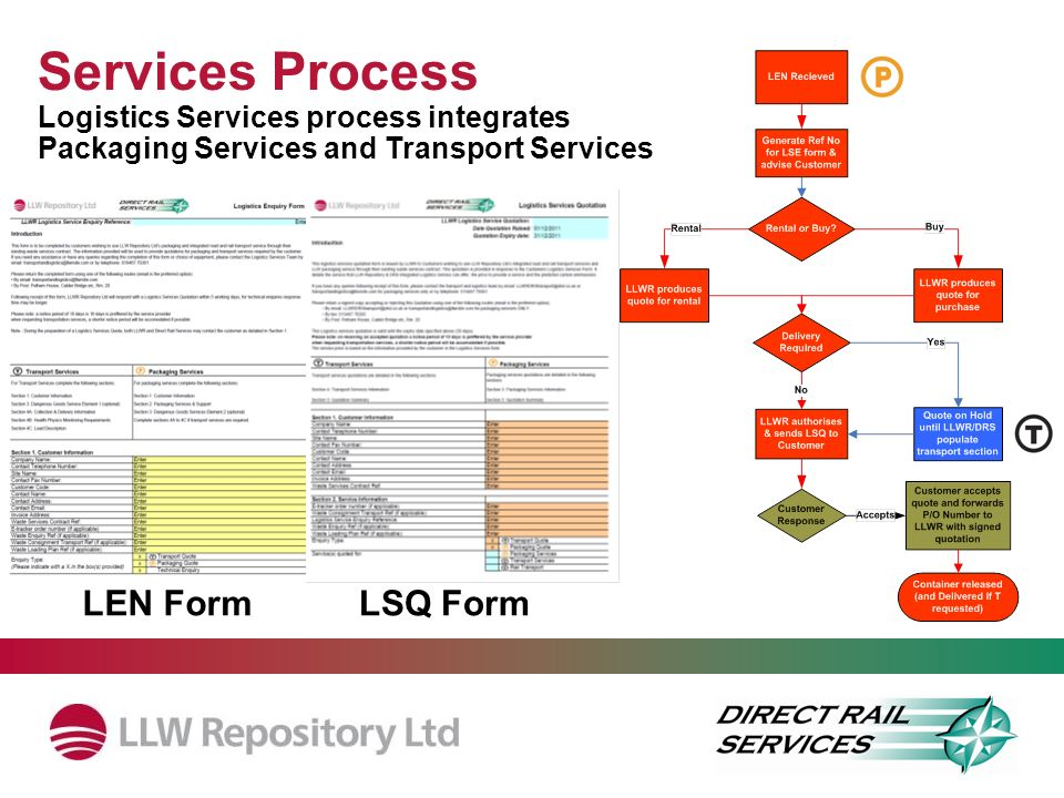 Services Process Logistics Services process integrates Packaging Services and Transport Services