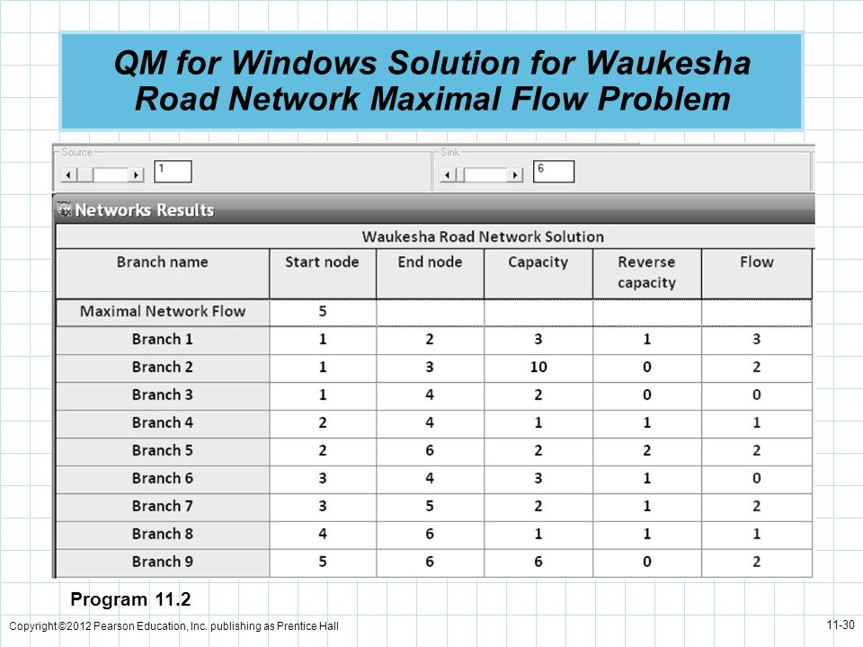 QM for Windows Solution for Waukesha Road Network Maximal Flow Problem