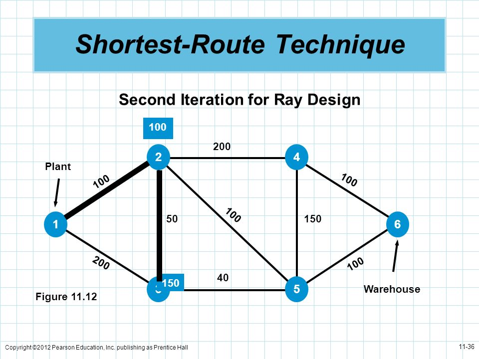 Shortest-Route Technique
