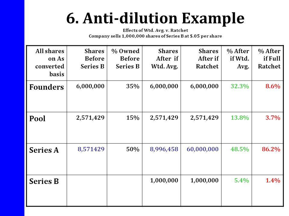 6. Anti-dilution Example Effects of Wtd. Avg. v