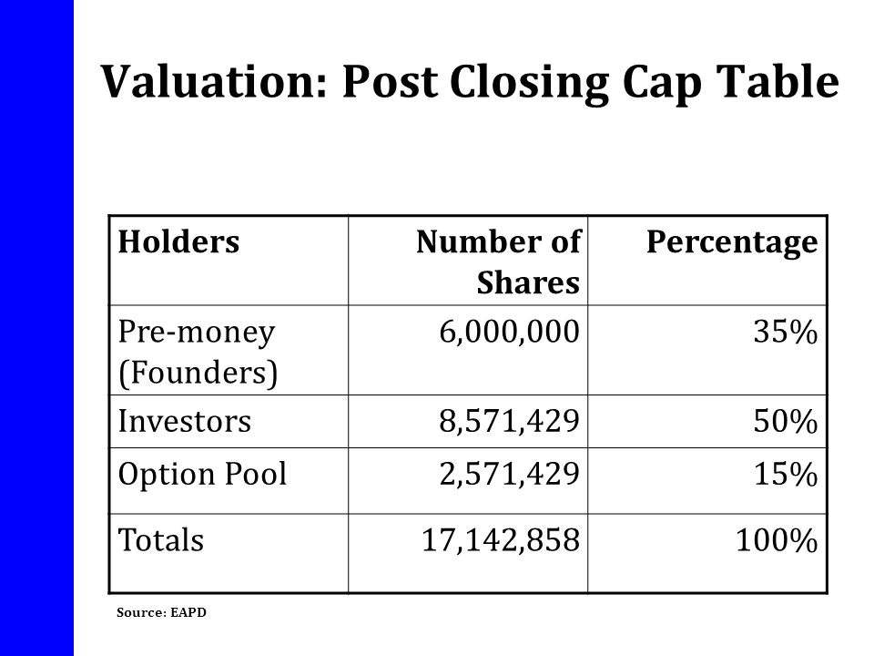 Valuation: Post Closing Cap Table